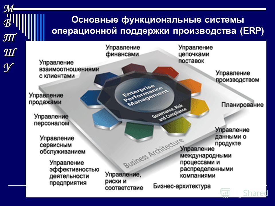 МВТШУМВТШУМВТШУМВТШУ Основные функциональные системы операционной поддержки производства (ERP) 1 2 3 Развитие индустриальных секторов экономики в постиндустриальную эпоху