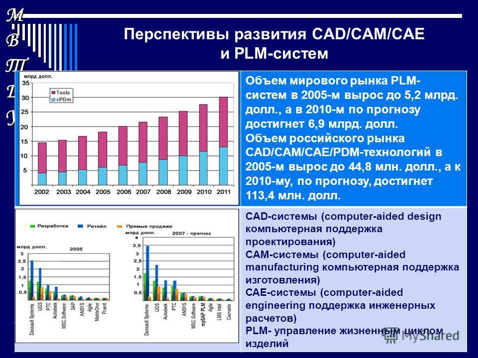 МВТШУМВТШУМВТШУМВТШУ Перспективы развития CAD/CAM/CAE и PLM-систем 1 2 3 Развитие индустриальных секторов экономики в постиндустриальную эпоху Объем мирового рынка PLM- систем в 2005-м вырос до 5,2 млрд. долл., а в 2010-м по прогнозу достигнет 6,9 мл