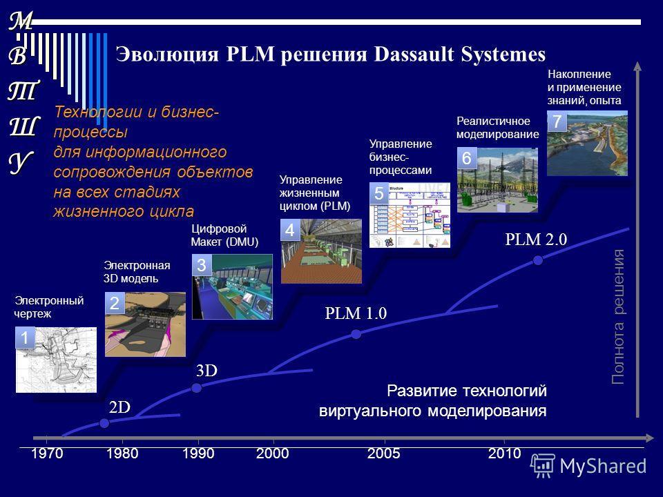 МВТШУМВТШУМВТШУМВТШУ 2000200520101980 Электронный чертеж Электронная 3D модель Цифровой Макет (DMU) Управление жизненным циклом (PLM) Управление бизнес- процессами Реалистичное моделирование Накопление и применение знаний, опыта PLM 2.0 PLM 1.0 3D Ра