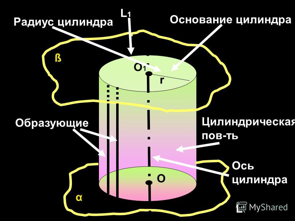 ß α L1L1 L Цилиндрическая пов-ть Образующие Ось цилиндра Основание цилиндра О О1О1 r Радиус цилиндра