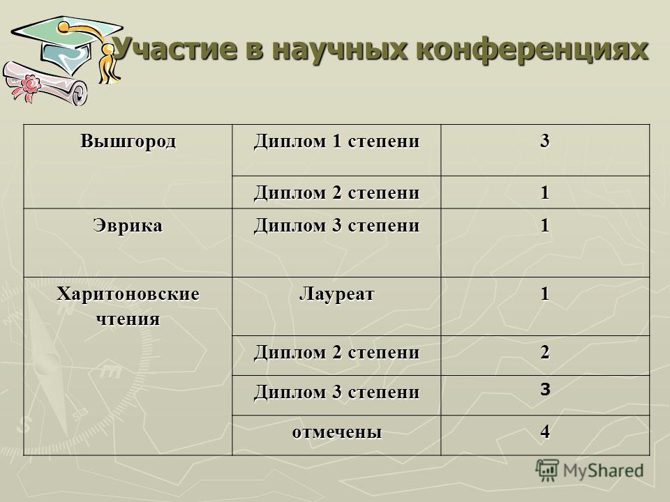 Участие в научных конференциях Вышгород Диплом 1 степени 3 Диплом 2 степени 1 Эврика Диплом 3 степени 1 ХаритоновскиечтенияЛауреат1 Диплом 2 степени 2 Диплом 3 степени 3 отмечены4