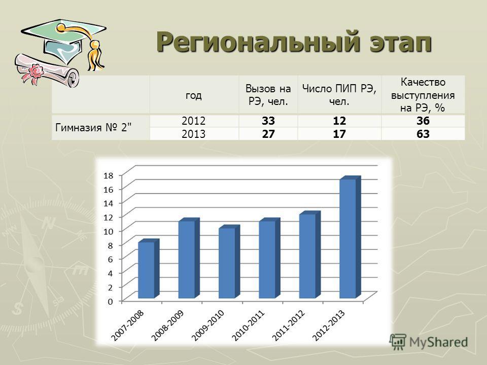 Региональный этап год Вызов на РЭ, чел. Число ПИП РЭ, чел. Качество выступления на РЭ, % Гимназия 2 2012331236 2013271763