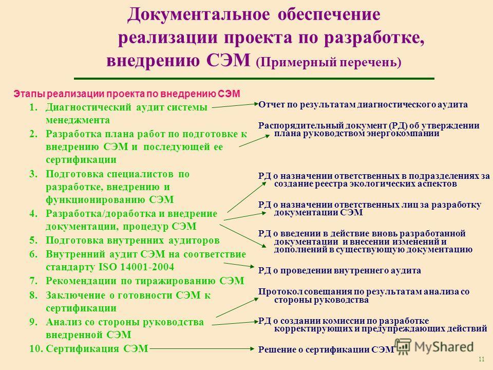 11 Документальное обеспечение реализации проекта по разработке, внедрению СЭМ (Примерный перечень) Этапы реализации проекта по внедрению СЭМ 1.Диагностический аудит системы менеджмента 2.Разработка плана работ по подготовке к внедрению СЭМ и последую