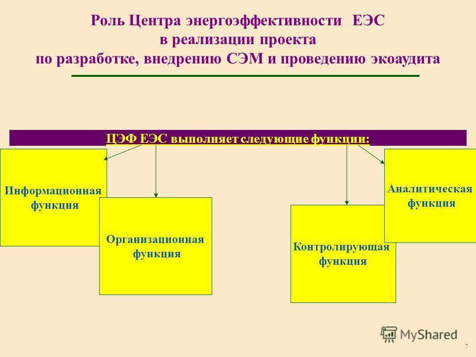 7 ЦЭФ ЕЭС выполняет следующие функции: Роль Центра энергоэффективности ЕЭС в реализации проекта по разработке, внедрению СЭМ и проведению экоаудита Информационная функция Организационная функция Контролирующая функция Аналитическая функция