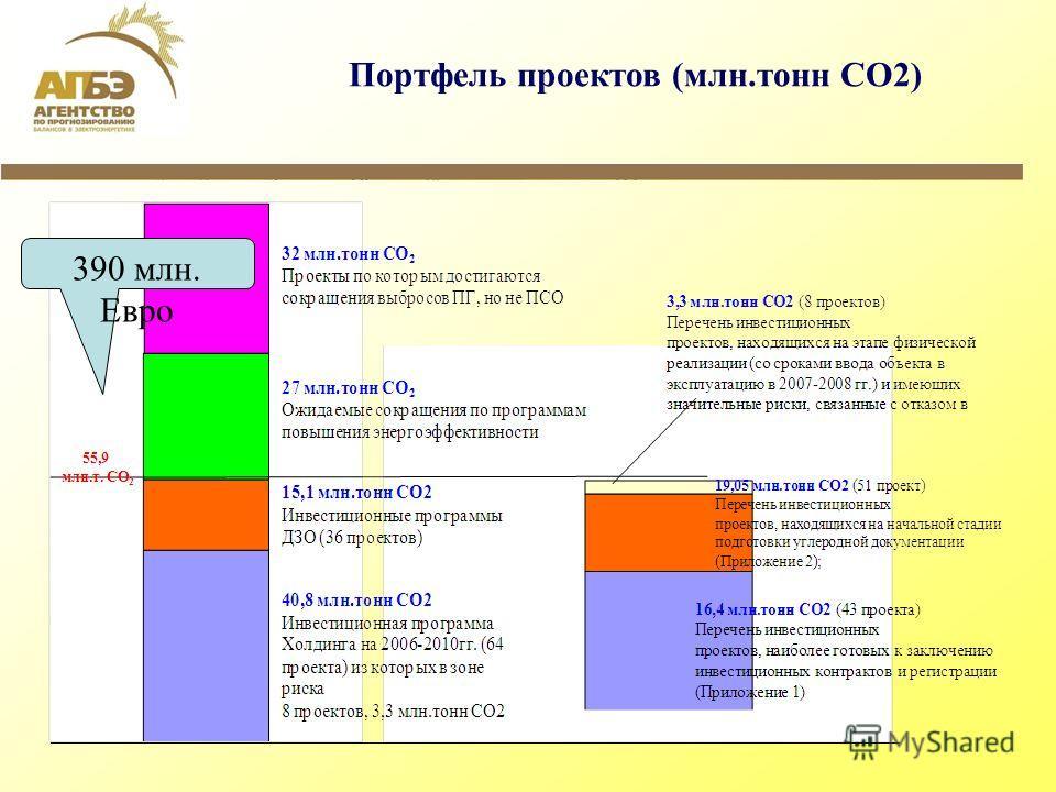 Портфель проектов (млн.тонн CO2) 390 млн. Евро
