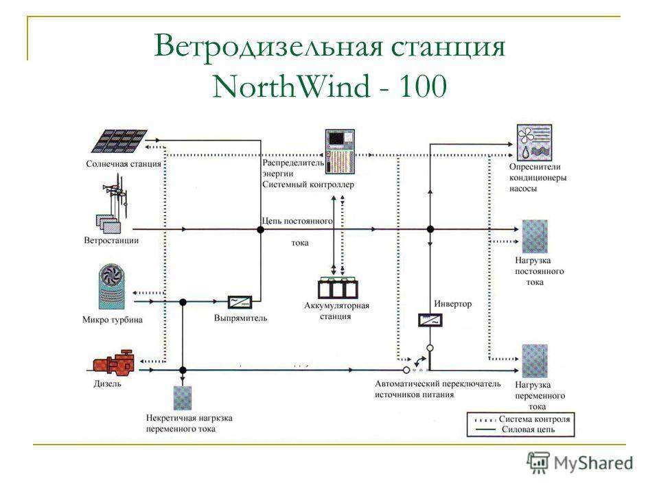 Ветродизельная станция NorthWind - 100