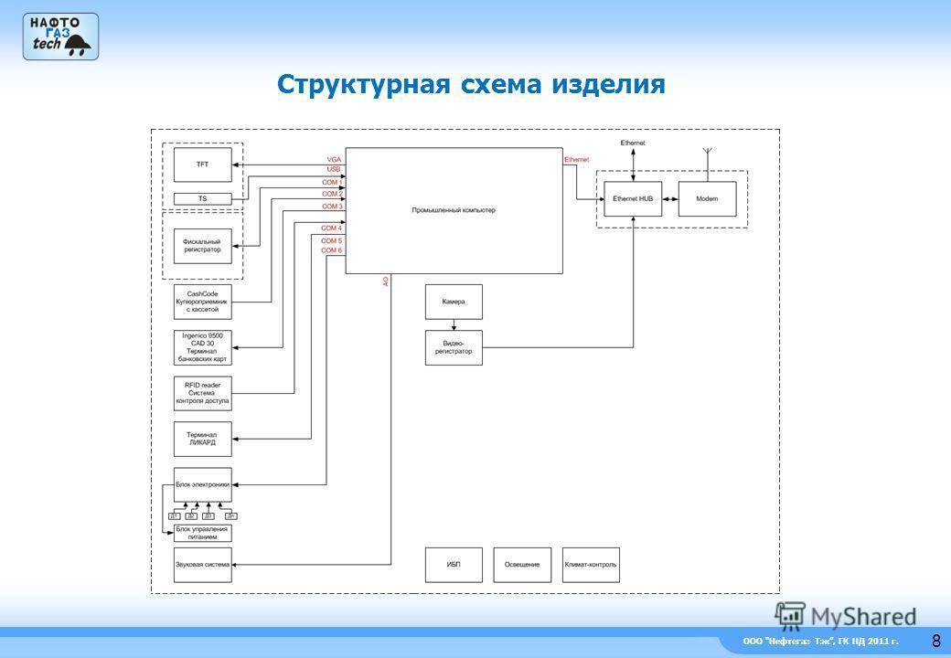 ООО Нефтегаз Тэк, ГК НД 2011 г. Структурная схема изделия 8