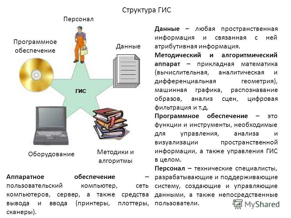 Структура ГИС Программное обеспечение Персонал Данные Методики и алгоритмы Оборудование Данные – любая пространственная информация и связанная с ней атрибутивная информация. Методический и алгоритмический аппарат – прикладная математика (вычислительн