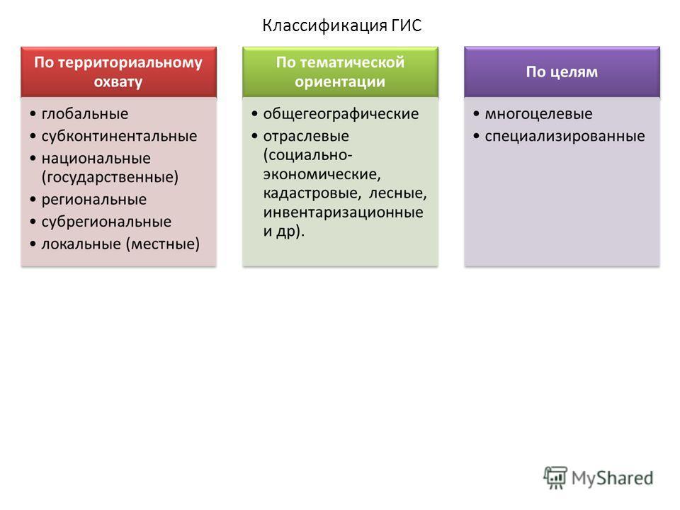 Классификация ГИС