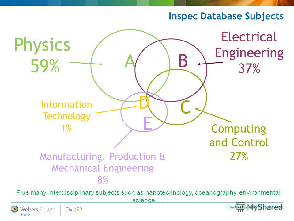 Inspec Database Subjects Electrical Engineering 37% Information Technology 1% Computing and Control 27% Manufacturing, Production & Mechanical Engineering 8% Physics 59% A B C D E Plus many interdisciplinary subjects such as nanotechnology, oceanogra