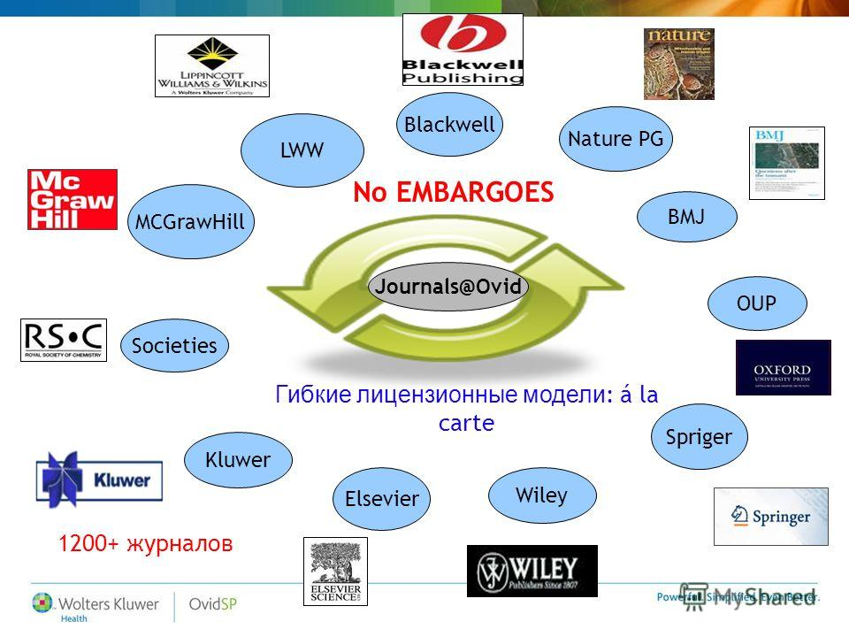 Blackwell Elsevier Kluwer MCGrawHill Nature PG OUP Spriger BMJ LWW Societies Wiley Journals@Ovid No EMBARGOES Гибкие лицензионные модели : á la carte 1200+ журналов