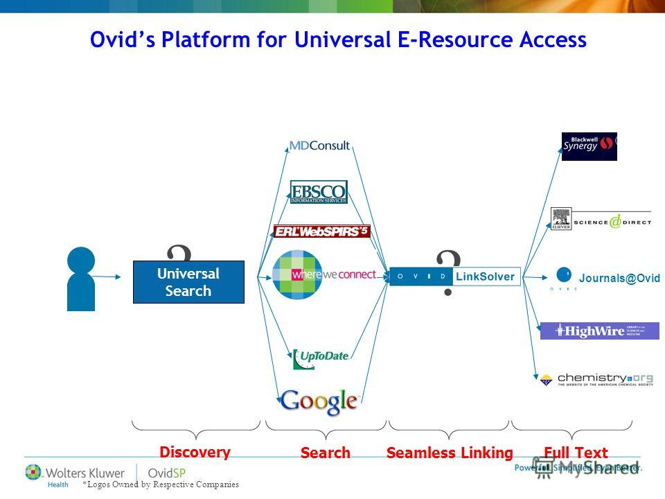 Ovids Platform for Universal E-Resource Access ? ? *Logos Owned by Respective Companies Journals@Ovid Discovery SearchSeamless LinkingFull Text Universal Search