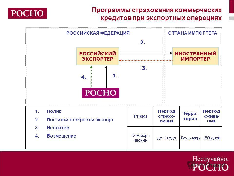Программы страхования коммерческих кредитов при экспортных операциях СТРАНА ИМПОРТЕРАРОССИЙСКАЯ ФЕДЕРАЦИЯ ИНОСТРАННЫЙ ИМПОРТЕР РОССИЙСКИЙ ЭКСПОРТЕР 2. 2. 1. 1. 3. 4. 1.Полис 2.Поставка товаров на экспорт 3.Неплатеж 4.Возмещение