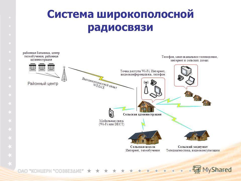 Система широкополосной радиосвязи