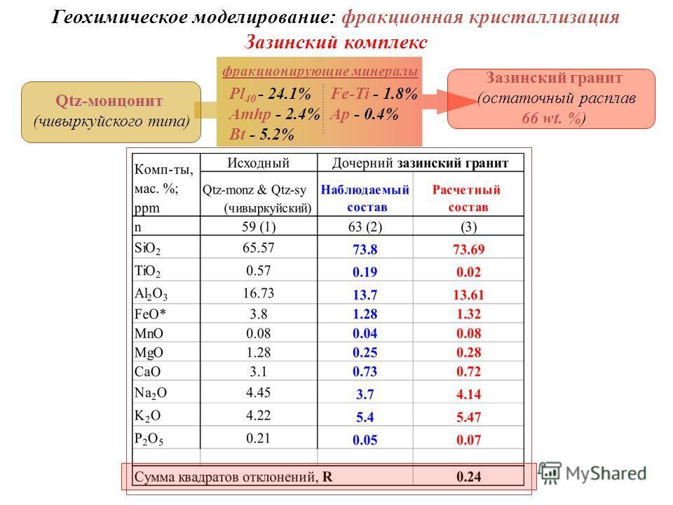 Геохимическое моделирование: фракционная кристаллизация Зазинский комплекс Qtz-монцонит (чивыркуйского типа) Зазинский гранит (остаточный расплав 66 wt. %) Pl 40 - 24.1% Amhp - 2.4% Bt - 5.2% фракционирующие минералы Fe-Ti - 1.8% Ap - 0.4%
