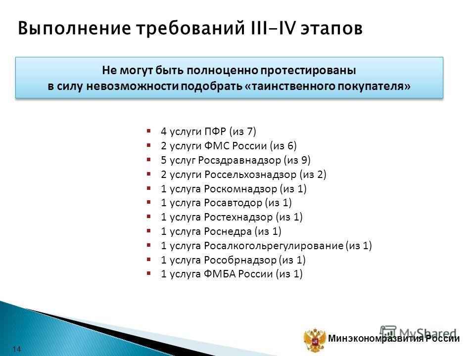 Минэкономразвития России Выполнение требований III-IV этапов 13 Наименование услуги Ответственный орган 1 Государственная регистрация юридических лиц, физических лиц в качестве индивидуальных предпринимателей и крестьянских (фермерских) хозяйств ФНС