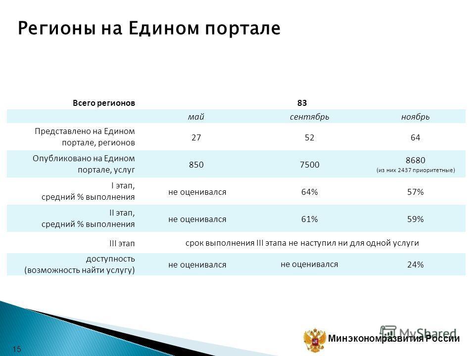 Минэкономразвития России Выполнение требований III-IV этапов 14 4 услуги ПФР (из 7) 2 услуги ФМС России (из 6) 5 услуг Росздравнадзор (из 9) 2 услуги Россельхознадзор (из 2) 1 услуга Роскомнадзор (из 1) 1 услуга Росавтодор (из 1) 1 услуга Ростехнадзо