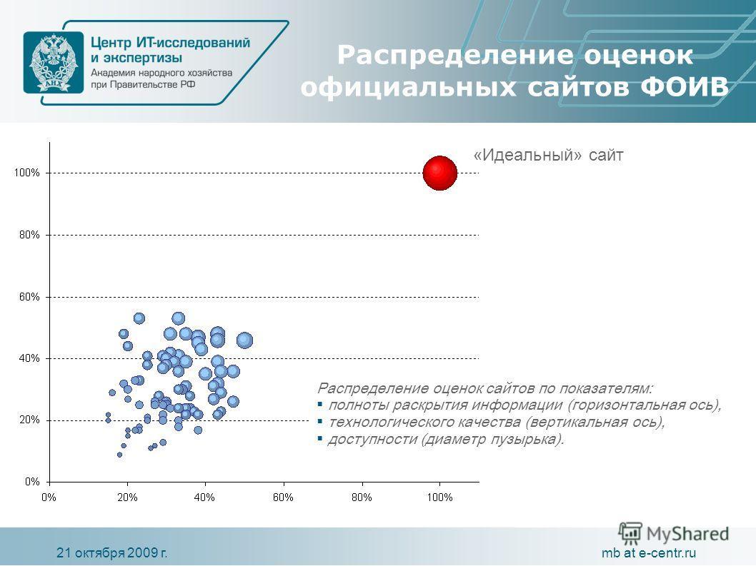 mb at e-centr.ru21 октября 2009 г. Распределение оценок официальных сайтов ФОИВ Распределение оценок сайтов по показателям: полноты раскрытия информации (горизонтальная ось), технологического качества (вертикальная ось), доступности (диаметр пузырька