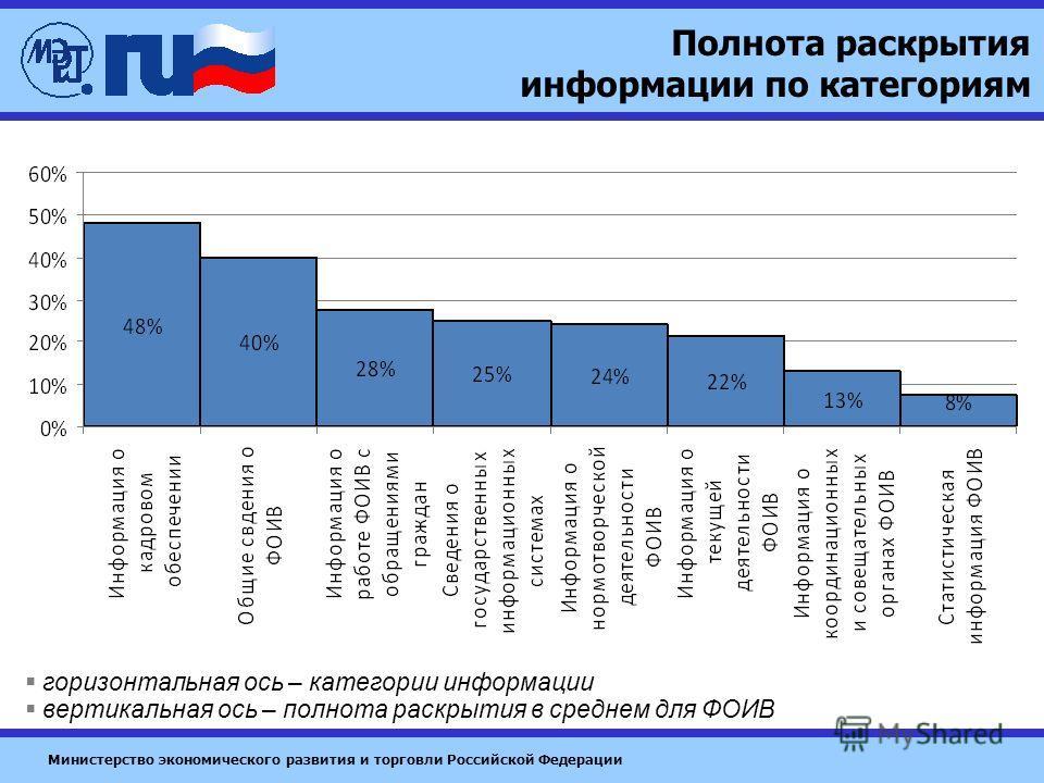 Министерство экономического развития и торговли Российской Федерации Полнота раскрытия информации по категориям горизонтальная ось – категории информации вертикальная ось – полнота раскрытия в среднем для ФОИВ