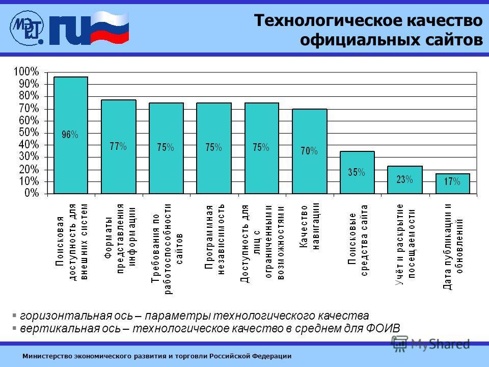 Министерство экономического развития и торговли Российской Федерации Технологическое качество официальных сайтов горизонтальная ось – параметры технологического качества вертикальная ось – технологическое качество в среднем для ФОИВ