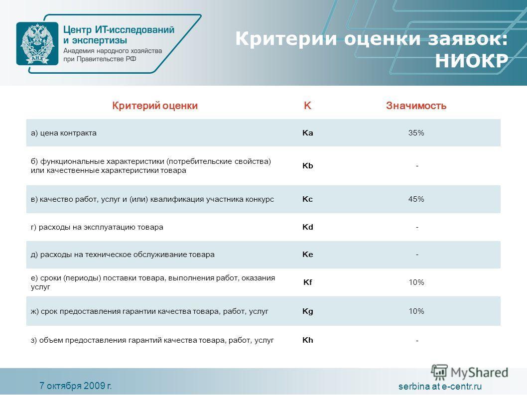 7 октября 2009 г. serbina at e-centr.ru Критерии оценки заявок: НИОКР Критерий оценкиKЗначимость а) цена контрактаKa35% б) функциональные характеристики (потребительские свойства) или качественные характеристики товара Kb - в) качество работ, услуг и