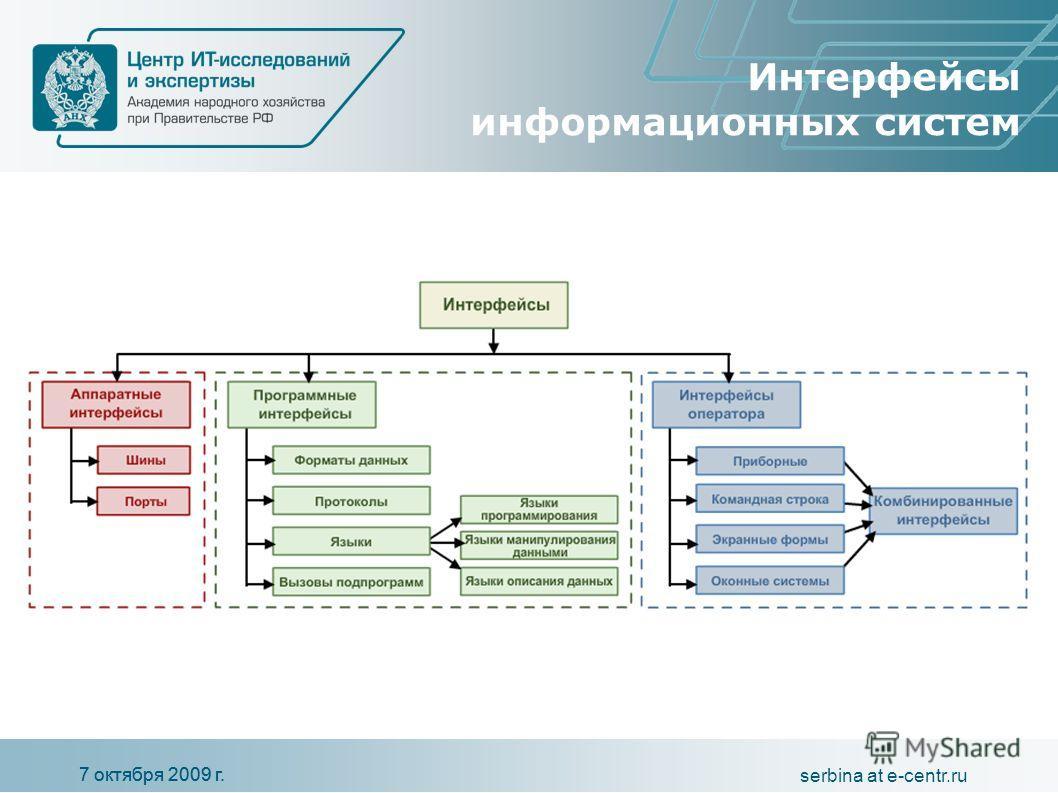 7 октября 2009 г. serbina at e-centr.ru Интерфейсы информационных систем 7 октября 2009 г.