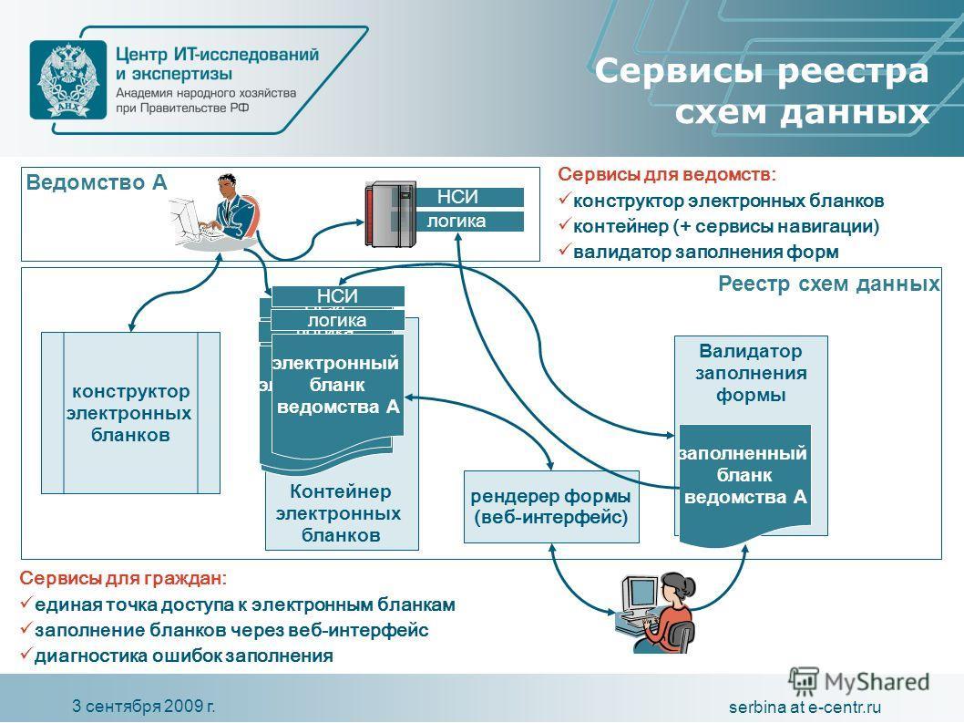 3 сентября 2009 г. serbina at e-centr.ru логика НСИ Валидатор заполнения формы Контейнер электронных бланков электронный бланк логика НСИ Сервисы реестра схем данных Реестр схем данных Ведомство А электронный бланк логика НСИ электронный бланк ведомс