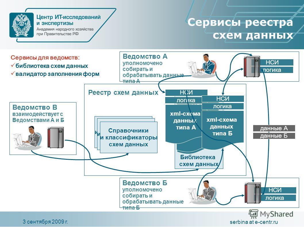 3 сентября 2009 г. serbina at e-centr.ru Библиотека схем данных логика НСИ логика НСИ электронный бланк логика НСИ Сервисы реестра схем данных Реестр схем данных Ведомство А уполномочено собирать и обрабатывать данные типа А электронный бланк логика