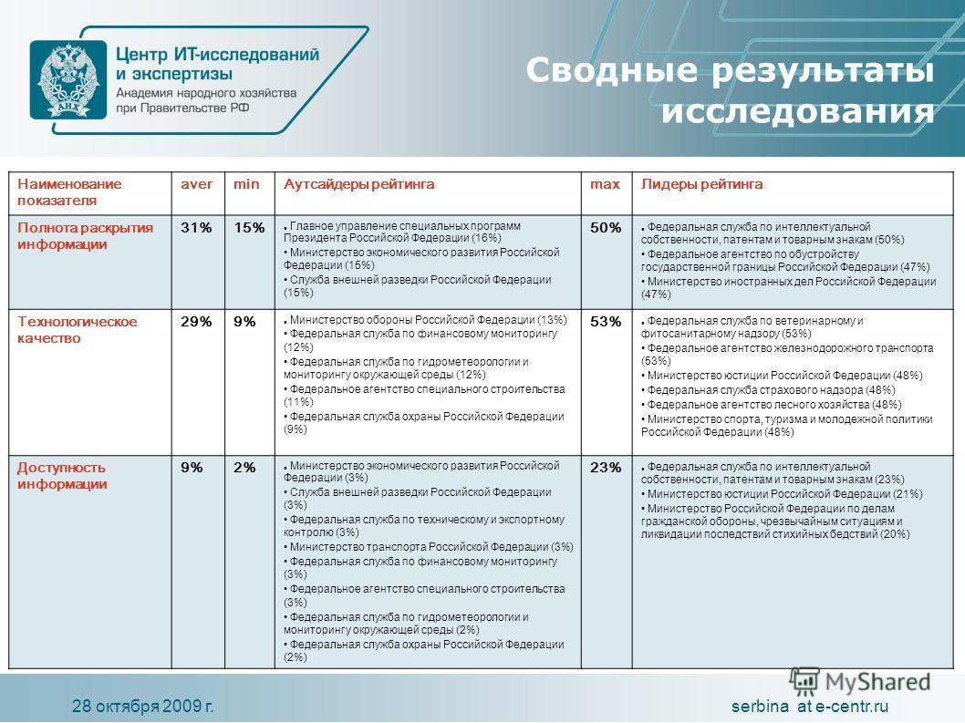 serbina at e-centr.ru28 октября 2009 г. Сводные результаты исследования Наименование показателя averminАутсайдеры рейтингаmaxЛидеры рейтинга Полнота раскрытия информации 31%15% Главное управление специальных программ Президента Российской Федерации (