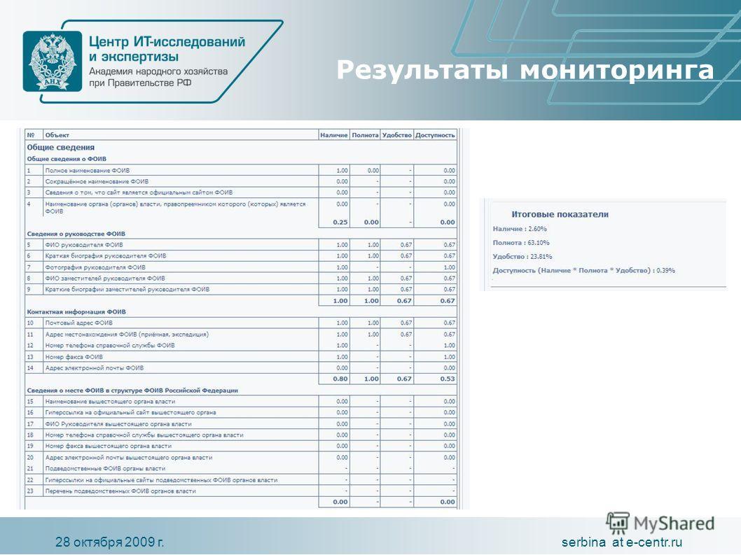 serbina at e-centr.ru28 октября 2009 г. Результаты мониторинга