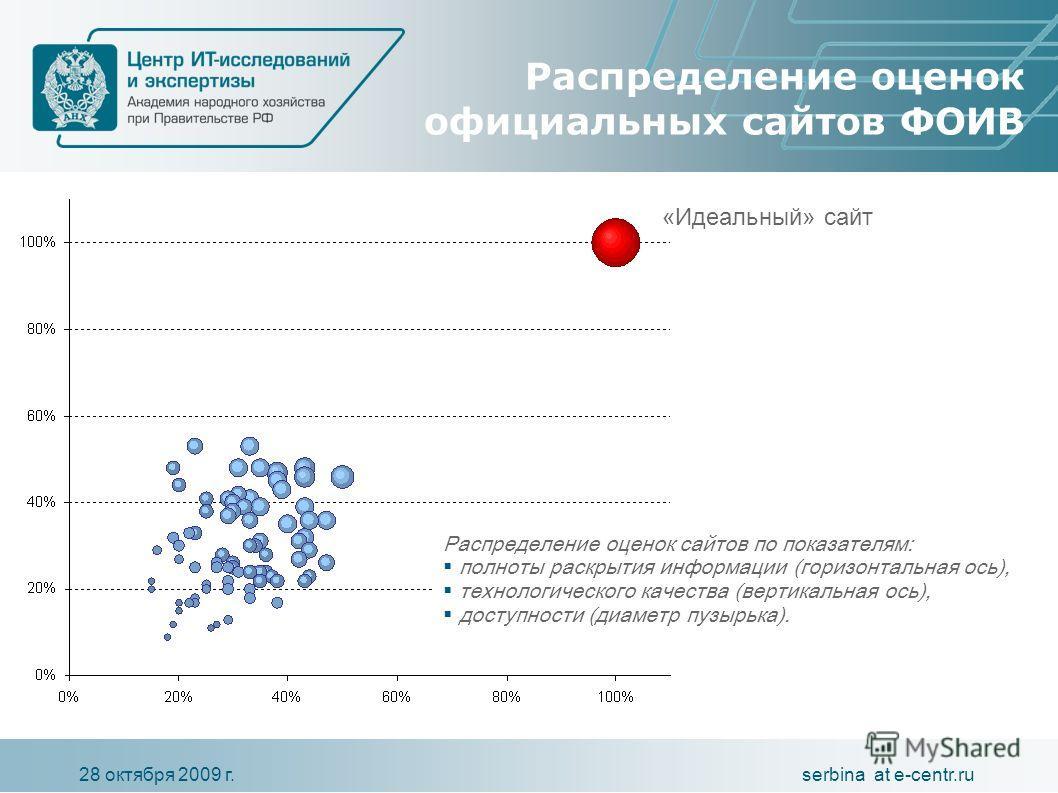 serbina at e-centr.ru28 октября 2009 г. Распределение оценок официальных сайтов ФОИВ Распределение оценок сайтов по показателям: полноты раскрытия информации (горизонтальная ось), технологического качества (вертикальная ось), доступности (диаметр пуз