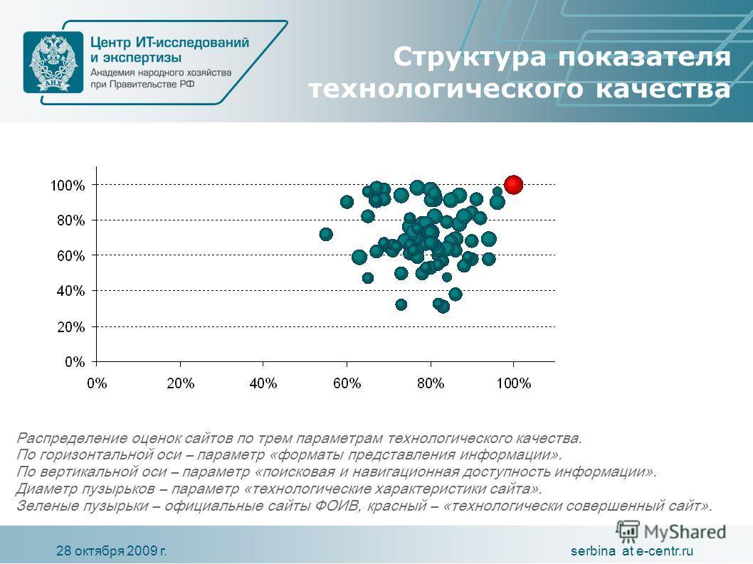 serbina at e-centr.ru28 октября 2009 г. Структура показателя технологического качества Распределение оценок сайтов по трем параметрам технологического качества. По горизонтальной оси – параметр «форматы представления информации». По вертикальной оси
