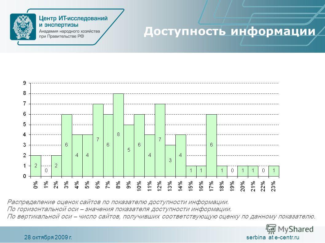 serbina at e-centr.ru28 октября 2009 г. Доступность информации Распределение оценок сайтов по показателю доступности информации. По горизонтальной оси – значения показателя доступности информации. По вертикальной оси – число сайтов, получивших соотве