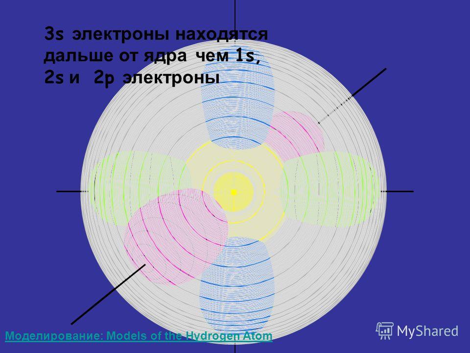 3s электроны находятся дальше от ядра чем 1s, 2s и 2p электроны Моделирование: Models of the Hydrogen Atom