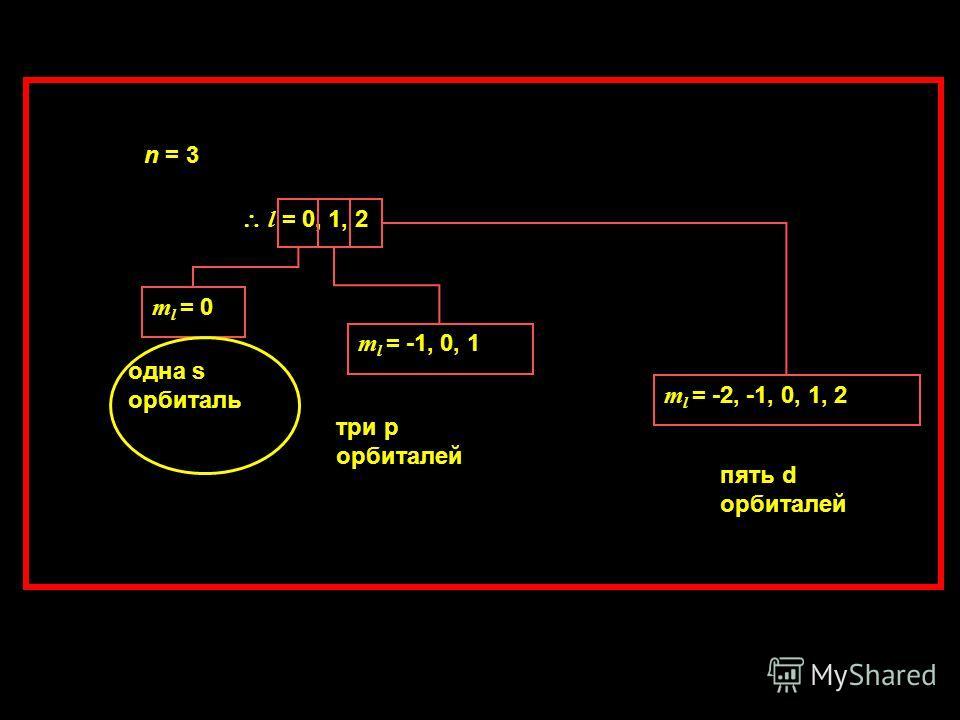 n = 3 l = 0, 1, 2 m l = 0 одна s орбиталь m l = -1, 0, 1 три p орбиталей m l = -2, -1, 0, 1, 2 пять d орбиталей