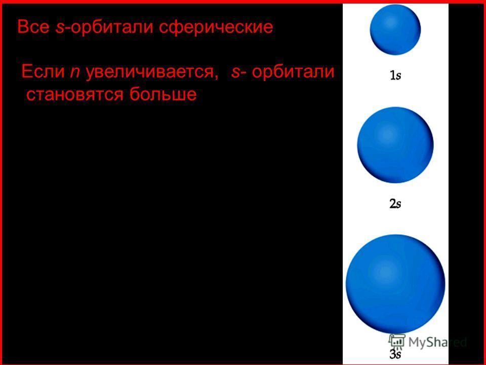 Все s-орбитали сферические Если n увеличивается, s- орбитали становятся больше