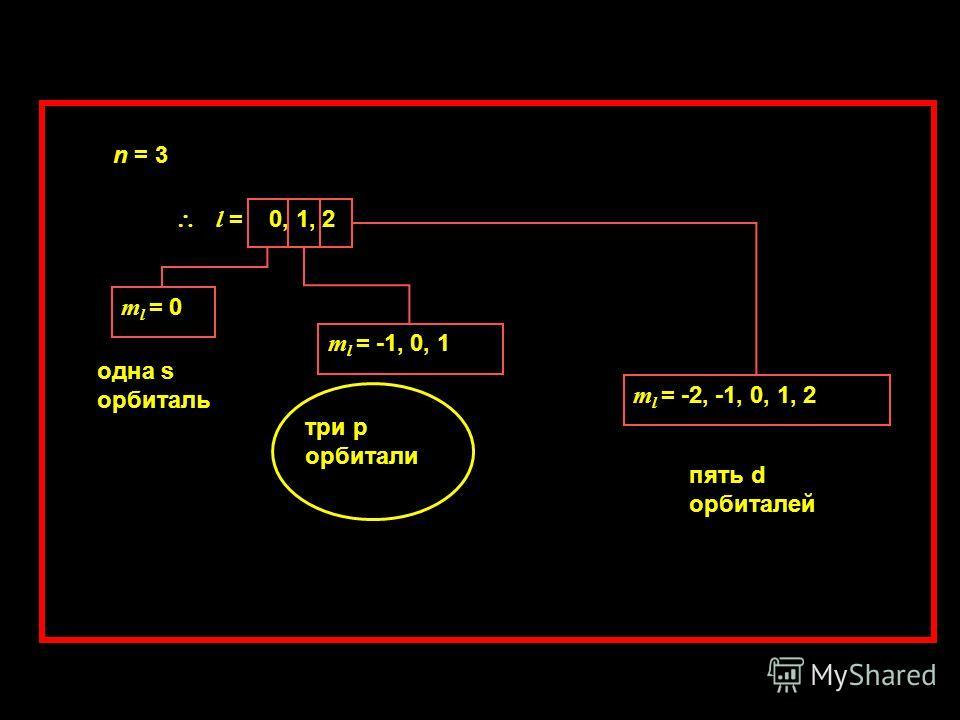 n = 3 l = 0, 1, 2 m l = 0 одна s орбиталь m l = -1, 0, 1 три p орбитали m l = -2, -1, 0, 1, 2 пять d орбиталей