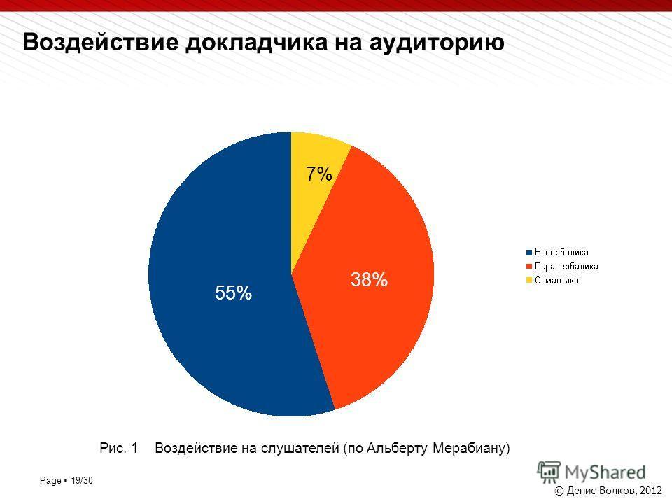 Page 19/30 Воздействие докладчика на аудиторию © Денис Волков, 2012 55% 38% 7% Рис. 1 Воздействие на слушателей (по Альберту Мерабиану)