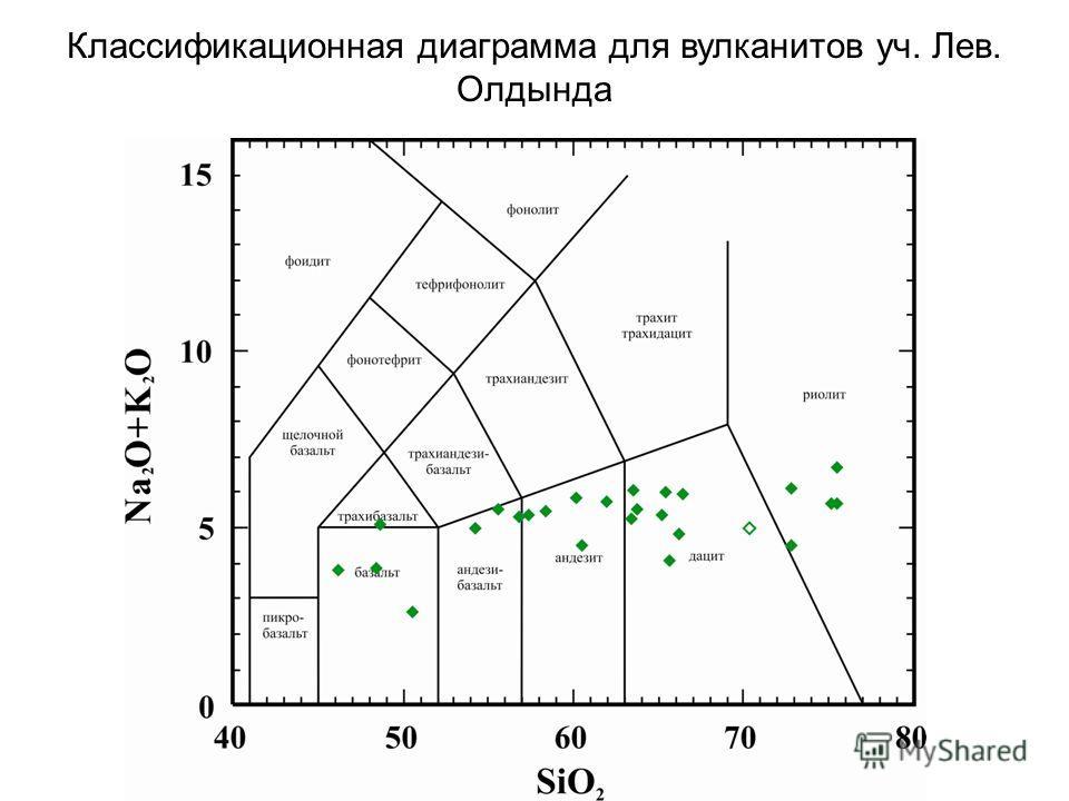 Классификационная диаграмма для вулканитов уч. Лев. Олдында