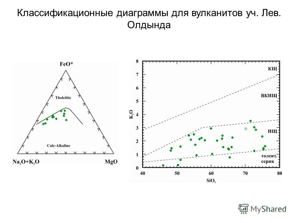 Классификационные диаграммы для вулканитов уч. Лев. Олдында