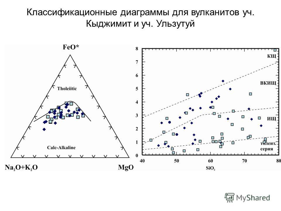 Классификационные диаграммы для вулканитов уч. Кыджимит и уч. Ульзутуй