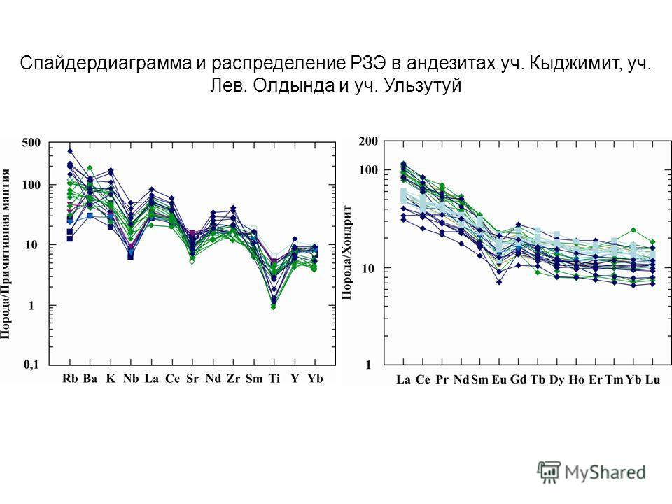 Спайдердиаграмма и распределение РЗЭ в андезитах уч. Кыджимит, уч. Лев. Олдында и уч. Ульзутуй