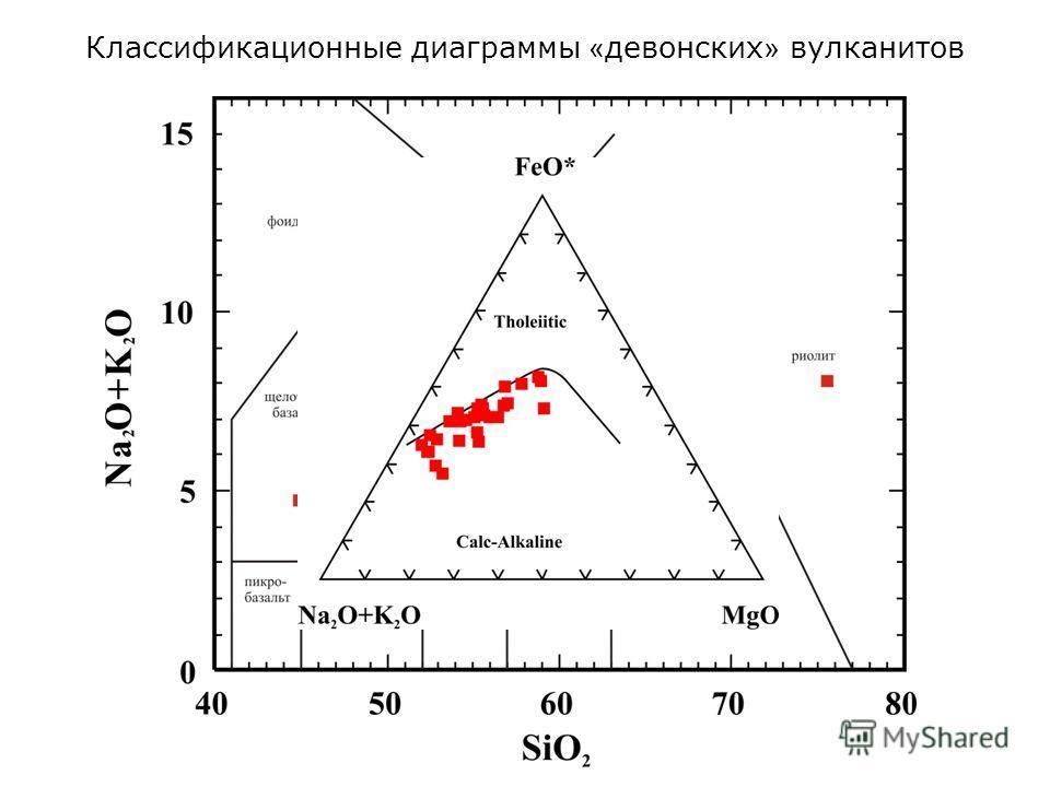 Классификационные диаграммы « девонских » вулканитов