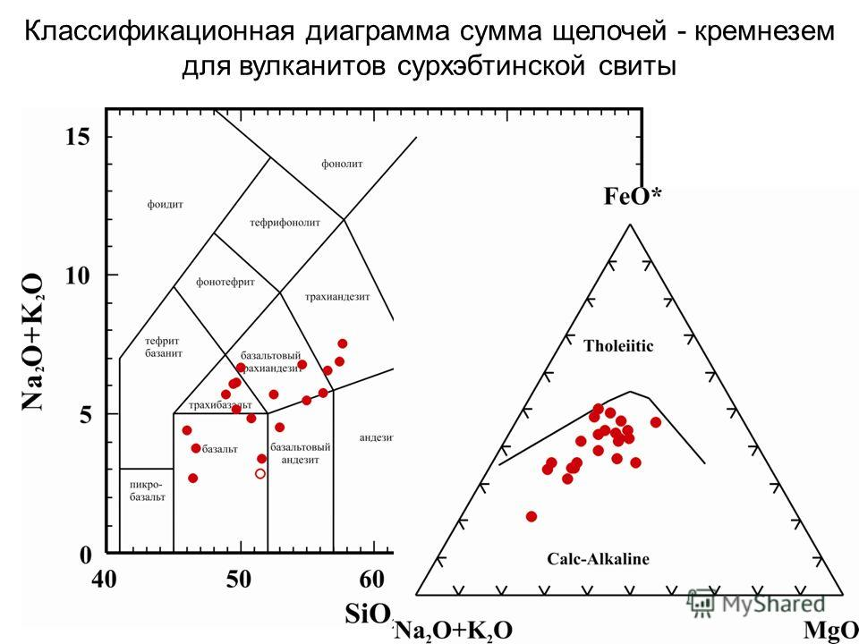 Классификационная диаграмма сумма щелочей - кремнезем для вулканитов сурхэбтинской свиты
