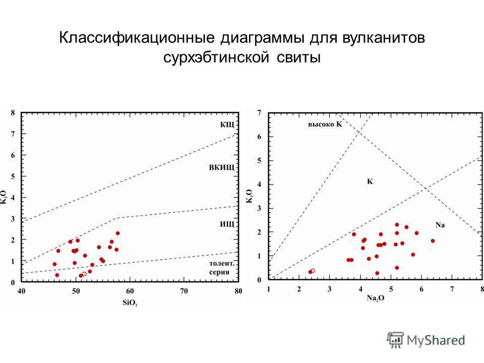 Классификационные диаграммы для вулканитов сурхэбтинской свиты