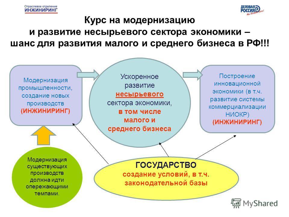 Модернизация существующих производств должна идти опережающими темпами. Модернизация промышленности, создание новых производств (ИНЖИНИРИНГ) Построение инновационной экономики (в т.ч. развитие системы коммерциализации НИОКР) (ИНЖИНИРИНГ) Ускоренное р