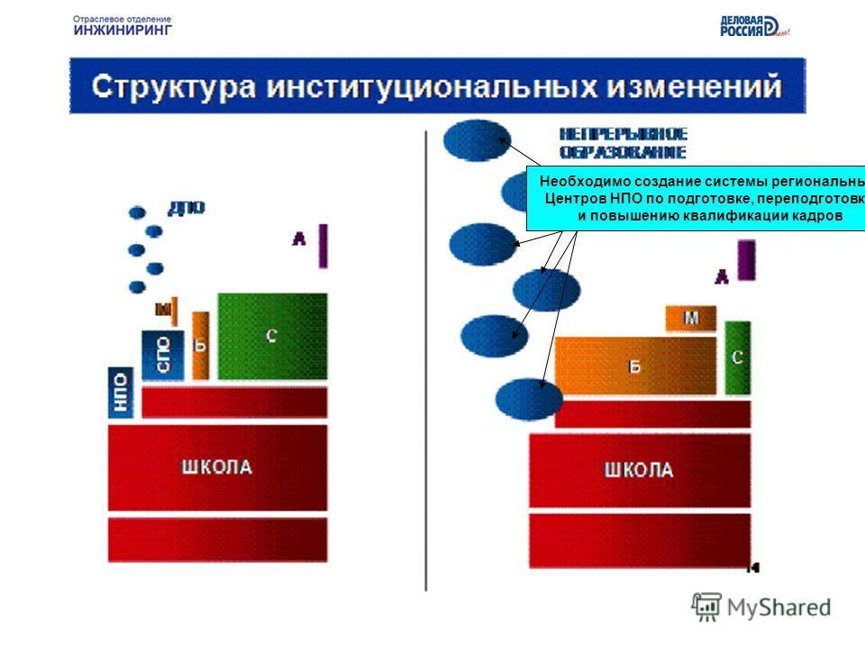 Необходимо создание системы региональных Центров НПО по подготовке, переподготовке и повышению квалификации кадров