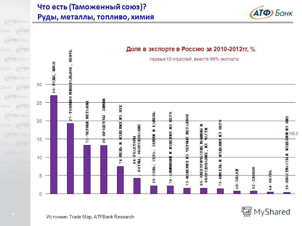 4 Что есть (Таможенный союз)? Руды, металлы, топливо, химия Источник: Trade Map, ATFBank Research