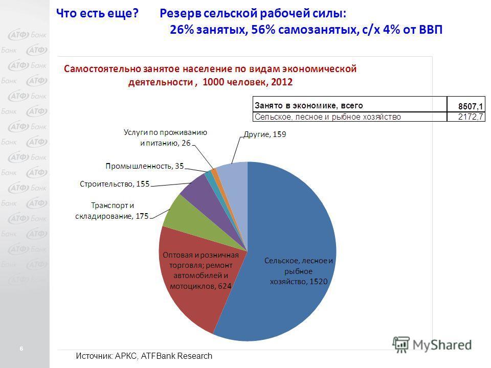 6 Что есть еще? Резерв сельской рабочей силы: 26% занятых, 56% самозанятых, с/х 4% от ВВП Источник: АРКС, ATFBank Research