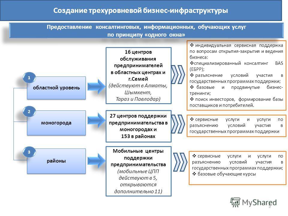 областной уровень районы моногорода 16 центров обслуживания предпринимателей в областных центрах и г.Семей (действуют в Алматы, Шымкент, Тараз и Павлодар) 27 центров поддержки предпринимательства в моногородах и 153 в районах Мобильные центры поддерж